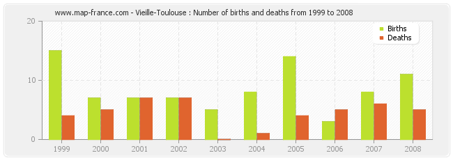 Vieille-Toulouse : Number of births and deaths from 1999 to 2008