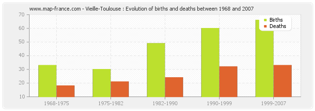 Vieille-Toulouse : Evolution of births and deaths between 1968 and 2007
