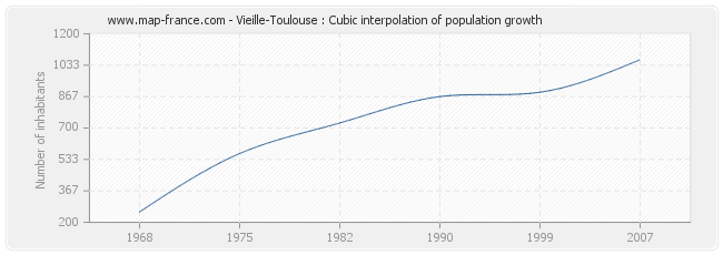 Vieille-Toulouse : Cubic interpolation of population growth