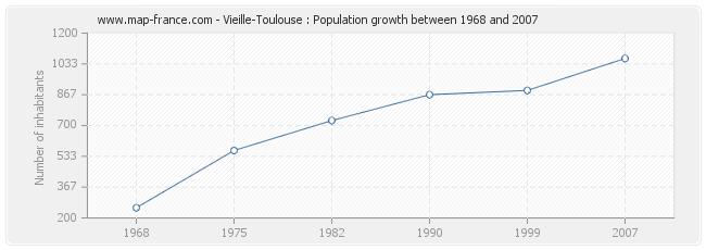 Population Vieille-Toulouse