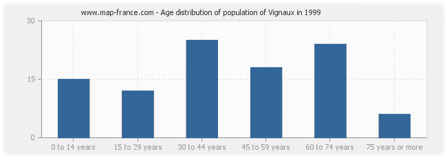 Age distribution of population of Vignaux in 1999