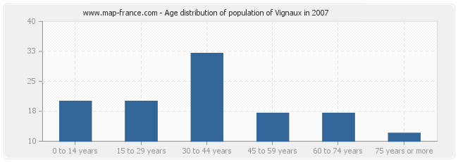 Age distribution of population of Vignaux in 2007