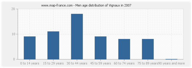 Men age distribution of Vignaux in 2007