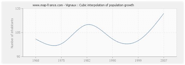 Vignaux : Cubic interpolation of population growth