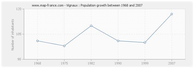 Population Vignaux