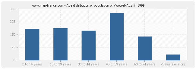 Age distribution of population of Vigoulet-Auzil in 1999