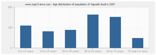 Age distribution of population of Vigoulet-Auzil in 2007
