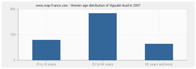 Women age distribution of Vigoulet-Auzil in 2007