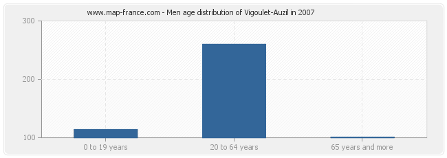 Men age distribution of Vigoulet-Auzil in 2007