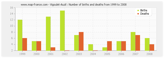 Vigoulet-Auzil : Number of births and deaths from 1999 to 2008