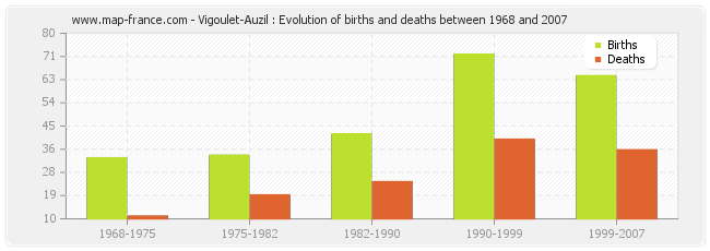 Vigoulet-Auzil : Evolution of births and deaths between 1968 and 2007