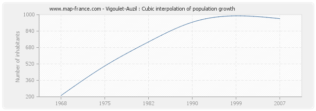 Vigoulet-Auzil : Cubic interpolation of population growth