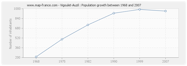 Population Vigoulet-Auzil