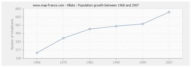 Population Villate