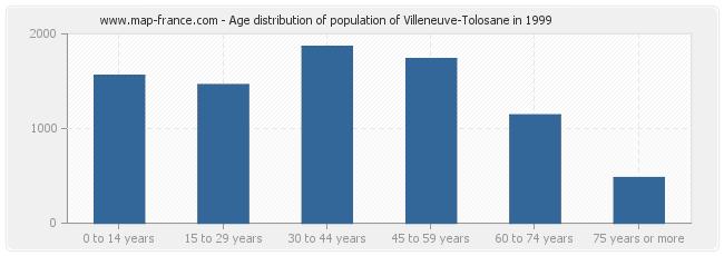 Age distribution of population of Villeneuve-Tolosane in 1999