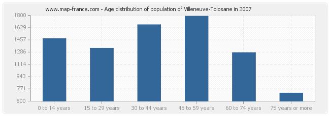 Age distribution of population of Villeneuve-Tolosane in 2007