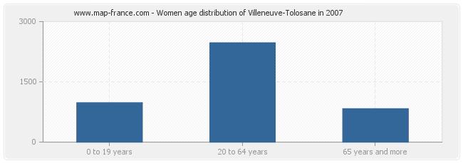 Women age distribution of Villeneuve-Tolosane in 2007