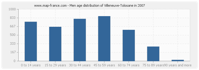 Men age distribution of Villeneuve-Tolosane in 2007