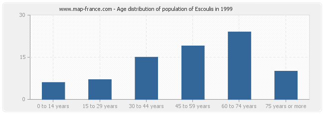 Age distribution of population of Escoulis in 1999