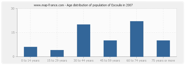 Age distribution of population of Escoulis in 2007