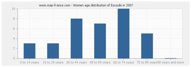 Women age distribution of Escoulis in 2007