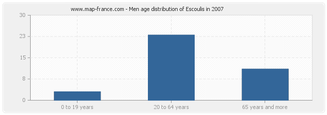 Men age distribution of Escoulis in 2007
