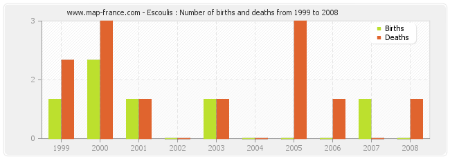 Escoulis : Number of births and deaths from 1999 to 2008