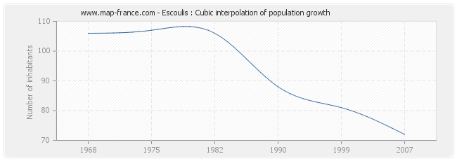 Escoulis : Cubic interpolation of population growth