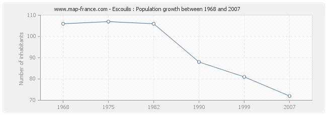 Population Escoulis