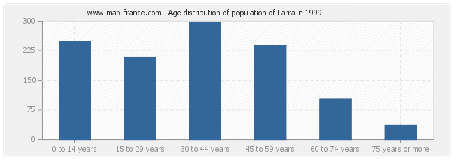 Age distribution of population of Larra in 1999