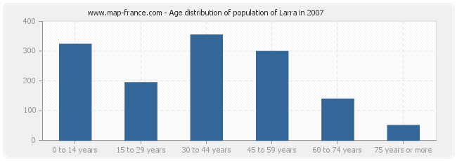 Age distribution of population of Larra in 2007