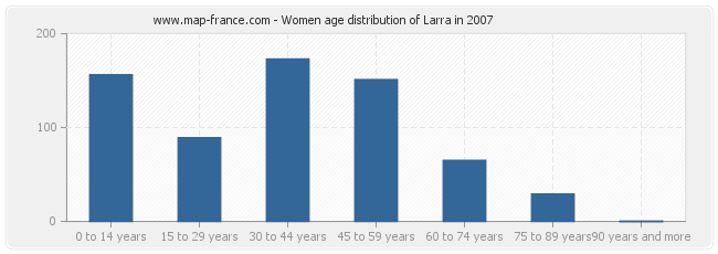 Women age distribution of Larra in 2007