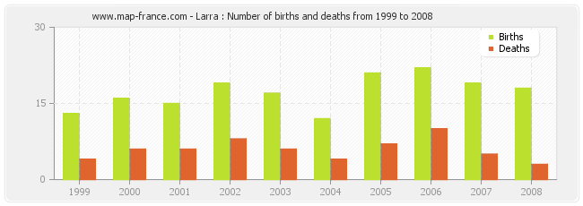 Larra : Number of births and deaths from 1999 to 2008