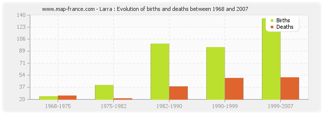 Larra : Evolution of births and deaths between 1968 and 2007