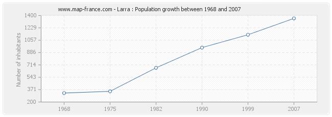 Population Larra