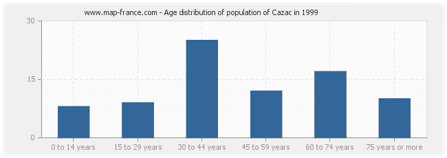 Age distribution of population of Cazac in 1999