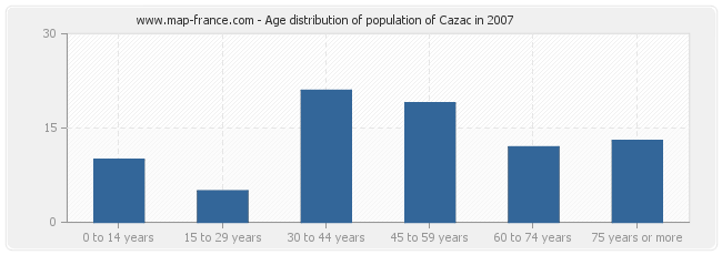 Age distribution of population of Cazac in 2007