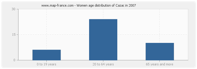 Women age distribution of Cazac in 2007