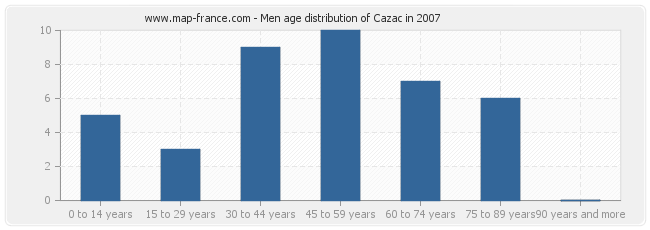 Men age distribution of Cazac in 2007