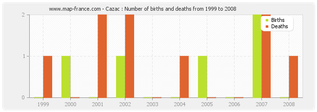 Cazac : Number of births and deaths from 1999 to 2008
