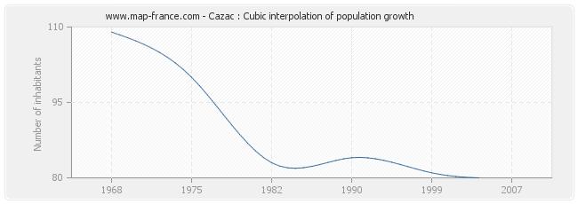 Cazac : Cubic interpolation of population growth