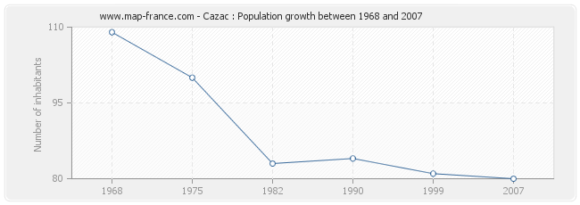 Population Cazac