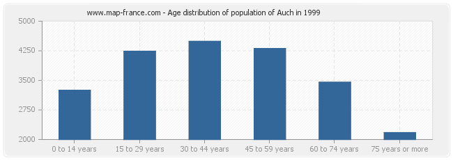 Age distribution of population of Auch in 1999