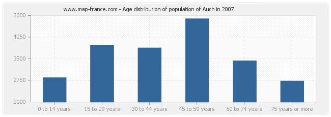 Age distribution of population of Auch in 2007