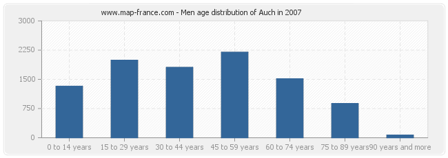 Men age distribution of Auch in 2007