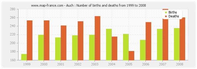 Auch : Number of births and deaths from 1999 to 2008