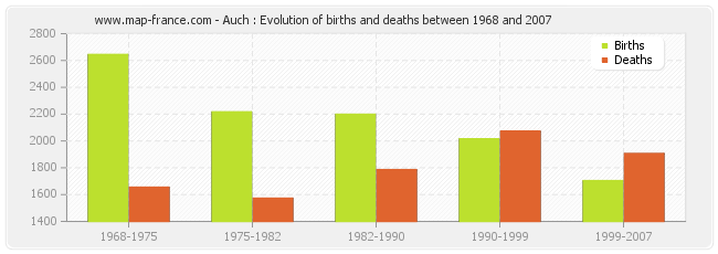 Auch : Evolution of births and deaths between 1968 and 2007