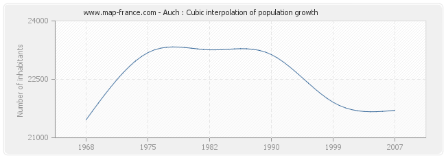 Auch : Cubic interpolation of population growth
