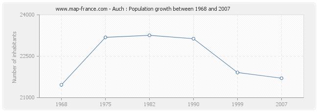 Population Auch