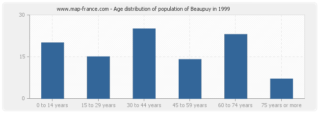Age distribution of population of Beaupuy in 1999
